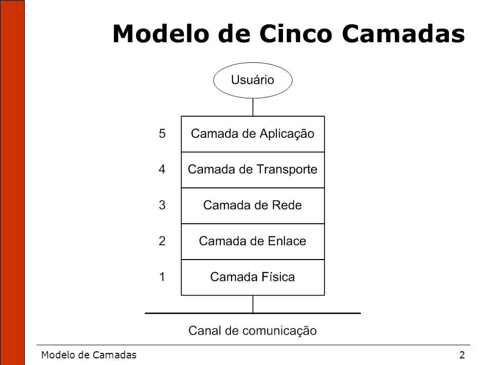 Modelo de Cinco Camadas