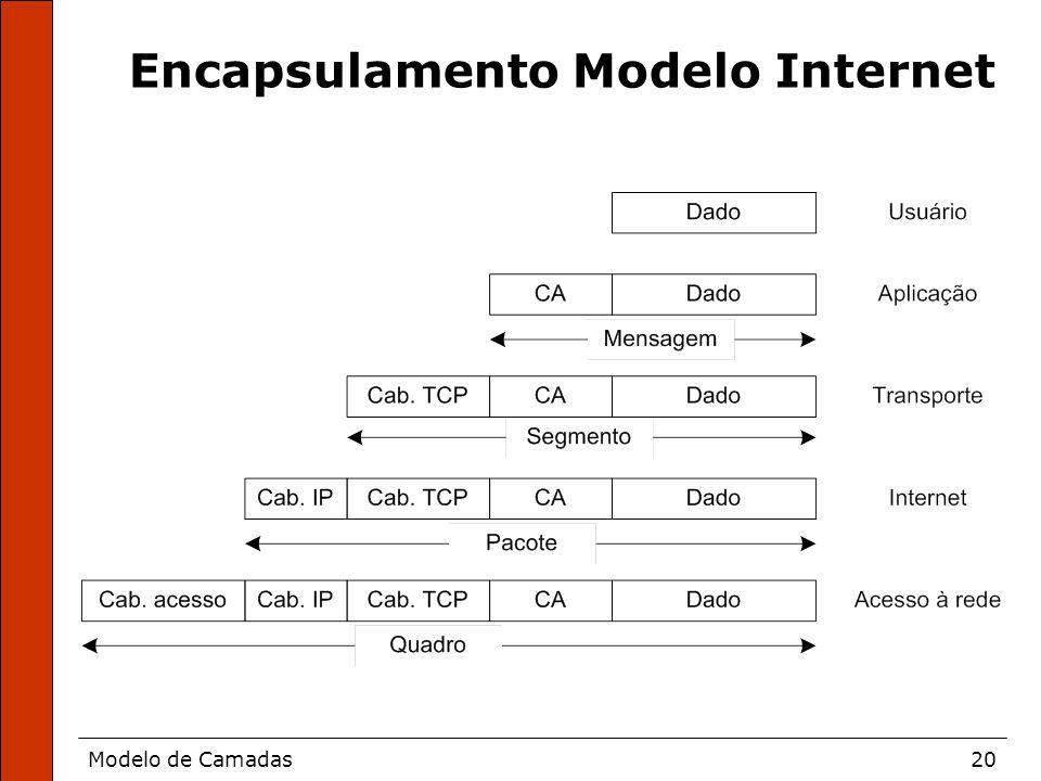 Encapsulamento Modelo Internet