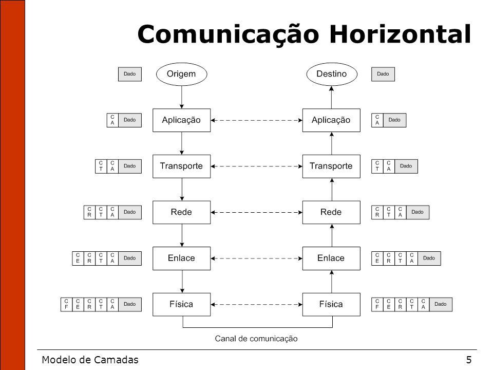 Comunicação Horizontal