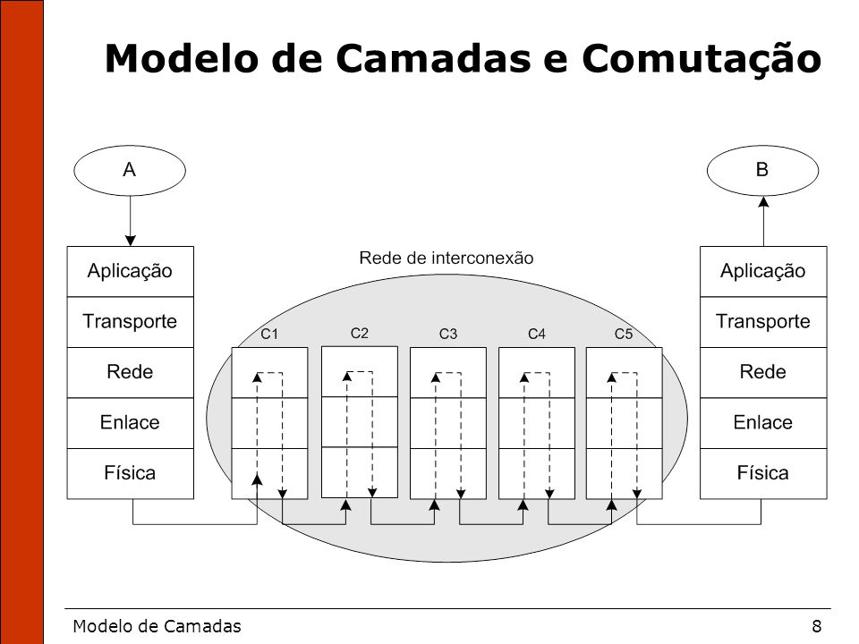 Modelo de Camadas e Comutação