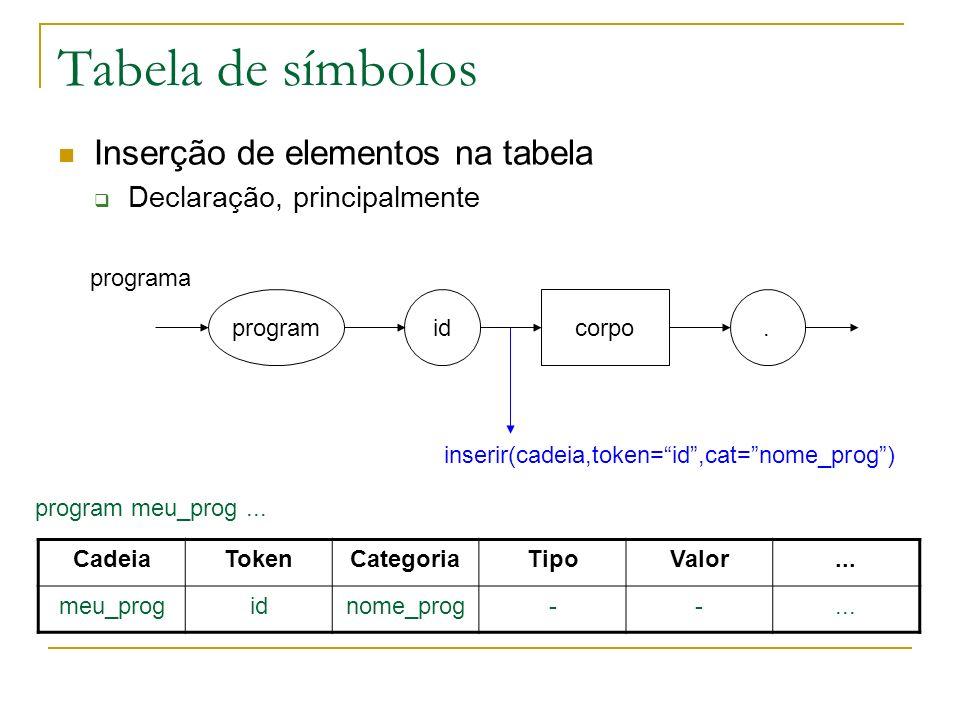 Tabela de símbolos Inserção de elementos na tabela