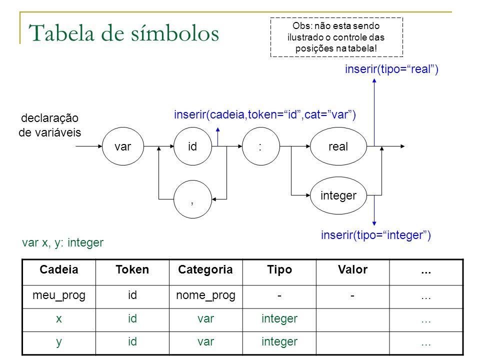 Tabela de símbolos inserir(tipo= real )