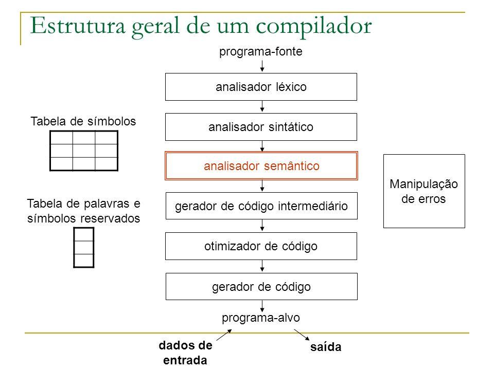 Estrutura geral de um compilador