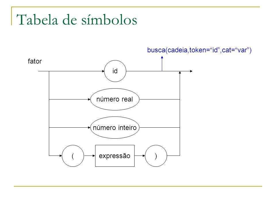 Tabela de símbolos busca(cadeia,token= id ,cat= var ) fator id