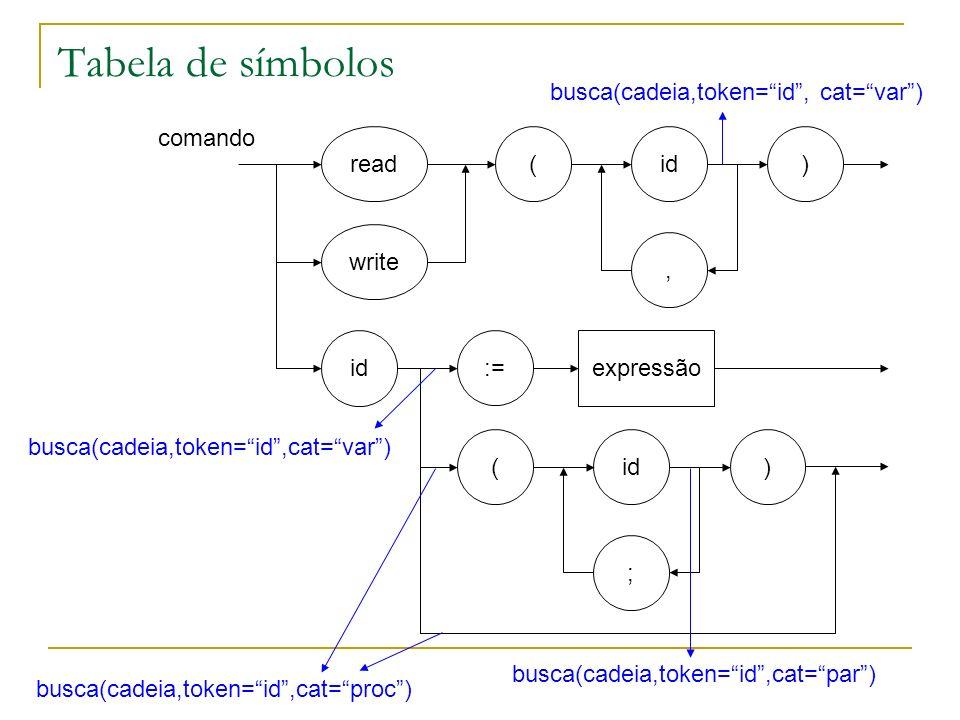 Tabela de símbolos busca(cadeia,token= id , cat= var ) comando read (