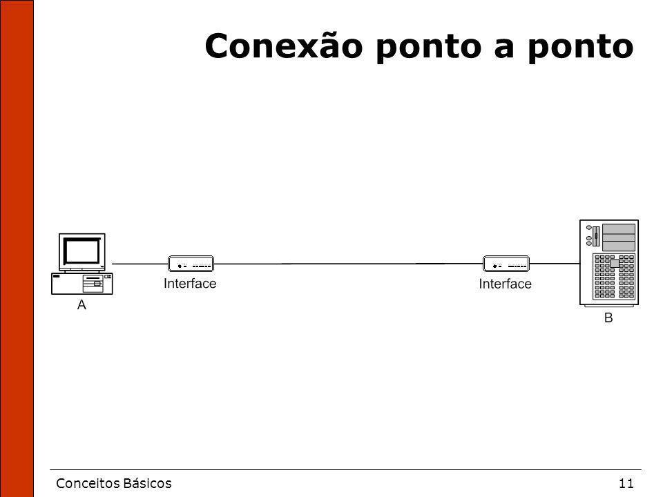 Conexão ponto a ponto