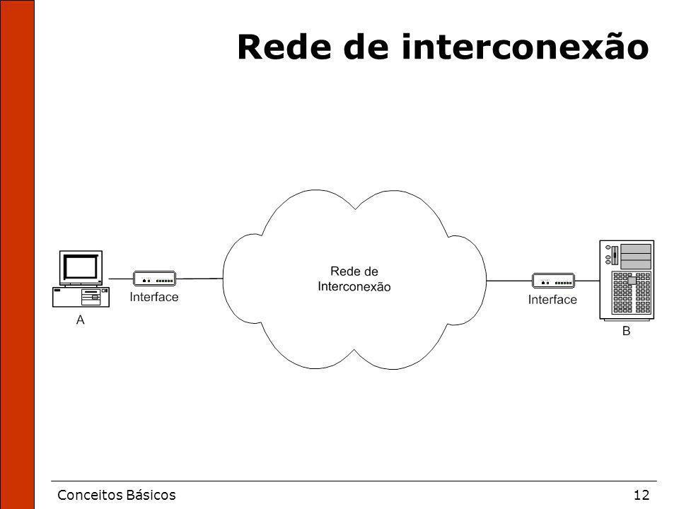 Rede de interconexão