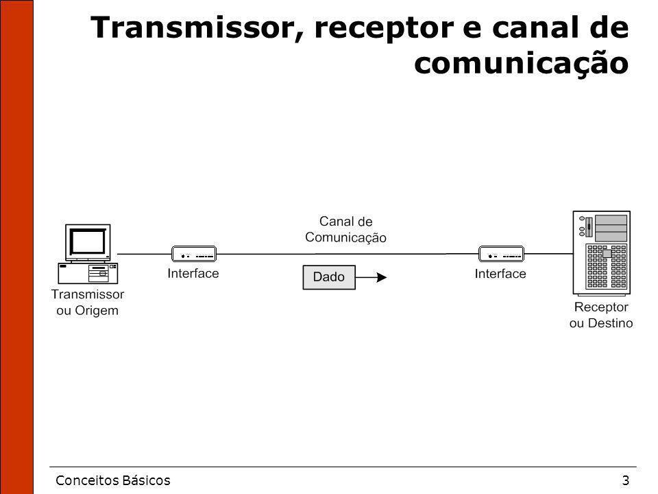 Transmissor, receptor e canal de comunicação