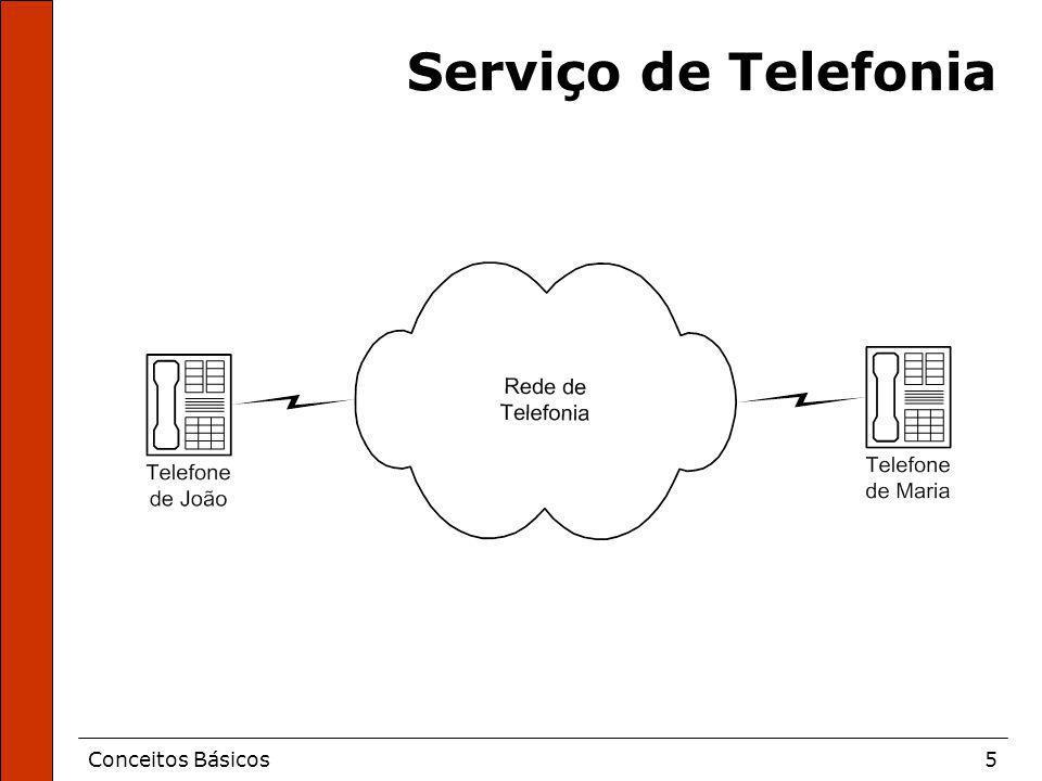 Serviço de Telefonia