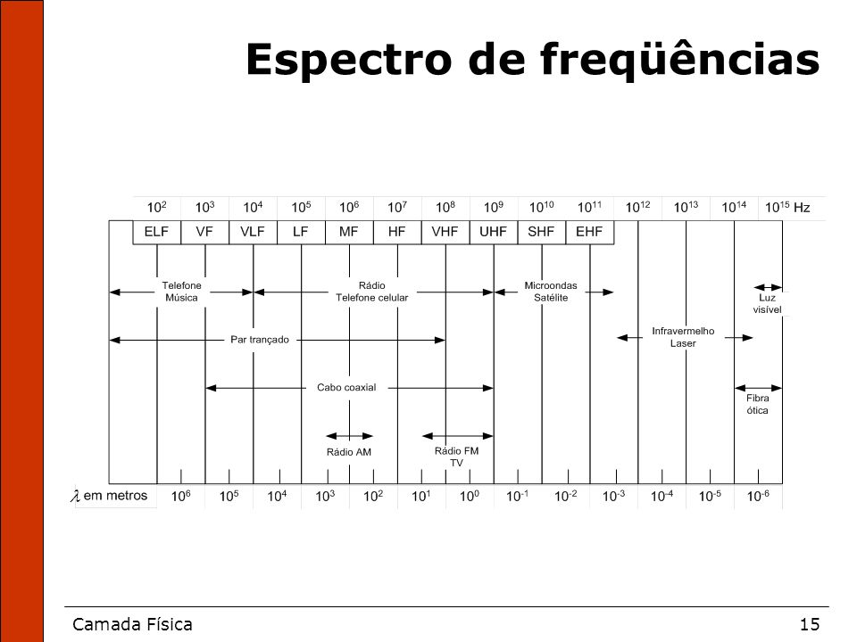 Espectro de freqüências