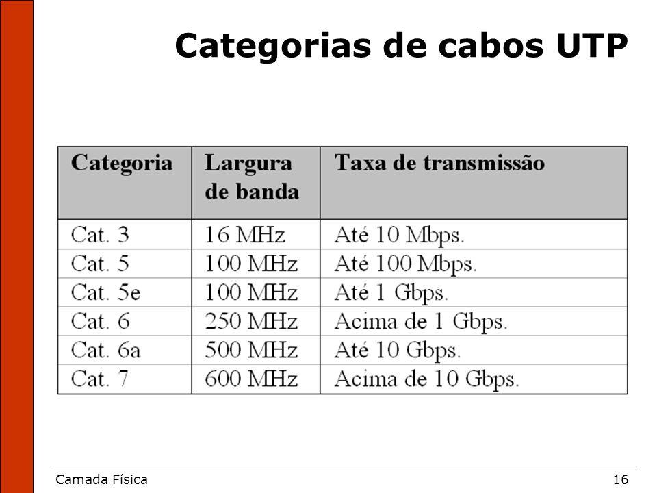 Categorias de cabos UTP