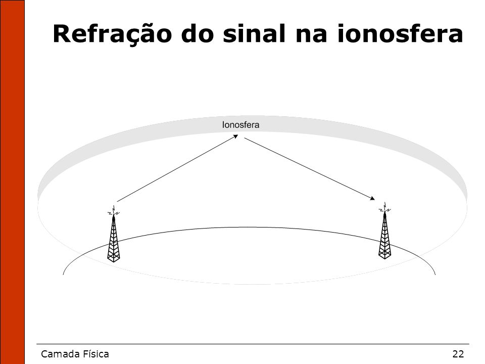 Refração do sinal na ionosfera