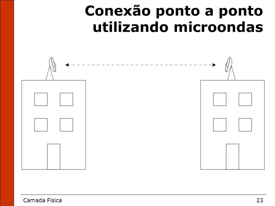 Conexão ponto a ponto utilizando microondas