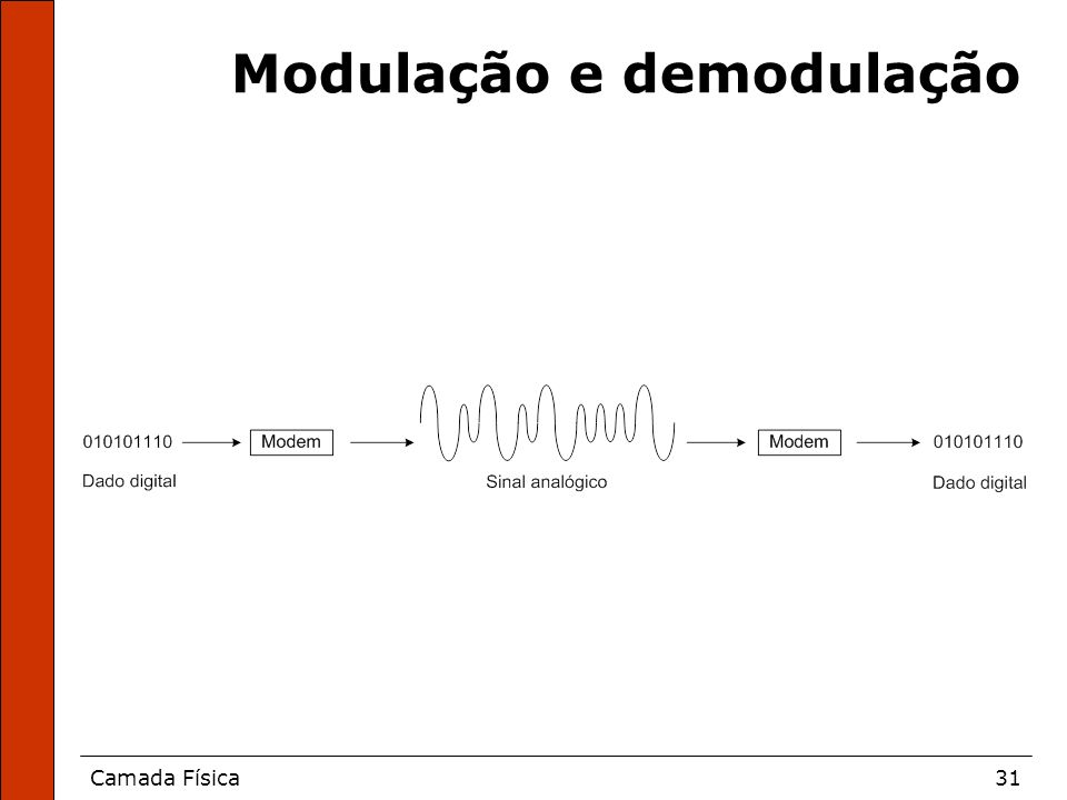 Modulação e demodulação