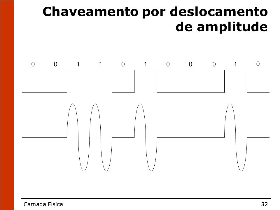 Chaveamento por deslocamento de amplitude