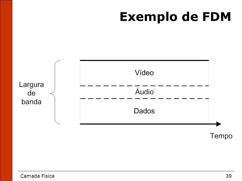 Exemplo de FDM