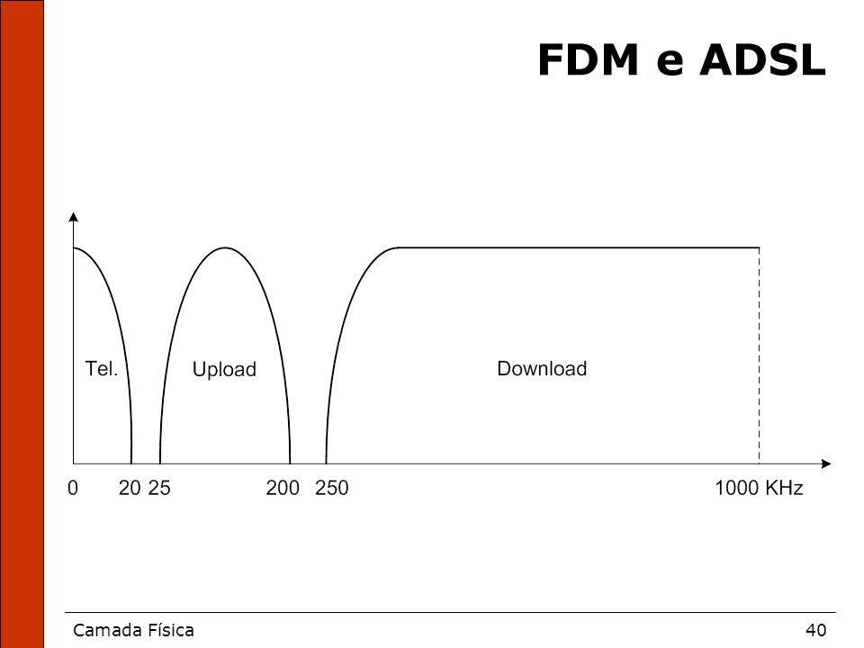 FDM e ADSL