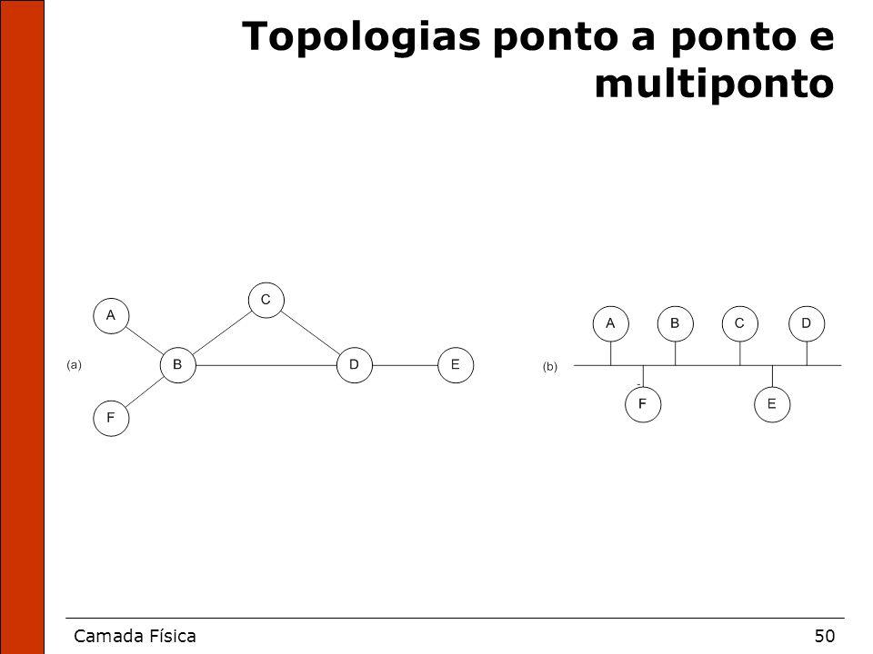 Topologias ponto a ponto e multiponto