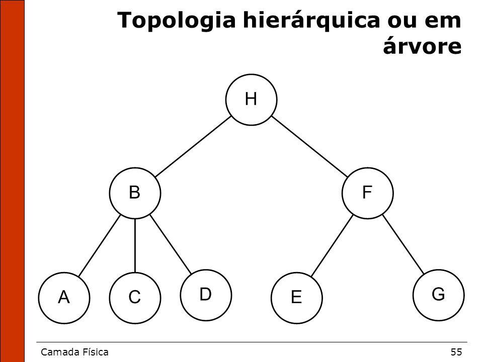 Topologia hierárquica ou em árvore