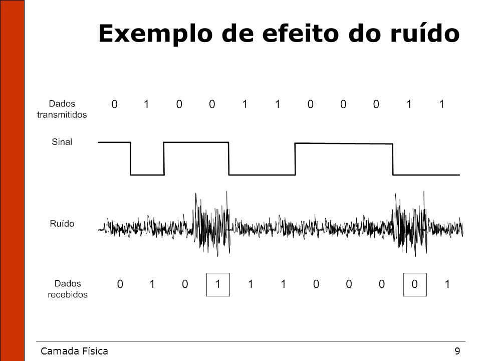 Exemplo de efeito do ruído
