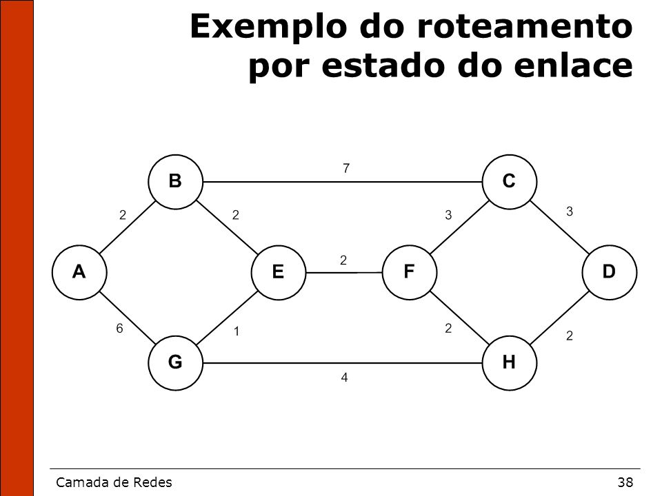Exemplo do roteamento por estado do enlace