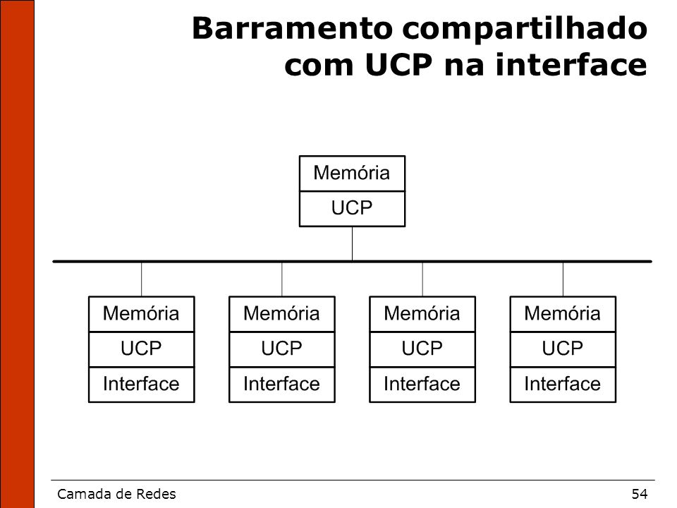 Barramento compartilhado com UCP na interface