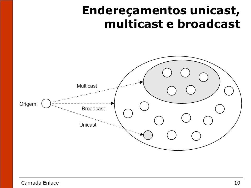 Endereçamentos unicast, multicast e broadcast