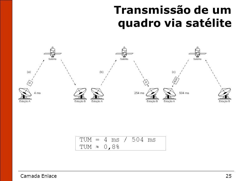 Transmissão de um quadro via satélite
