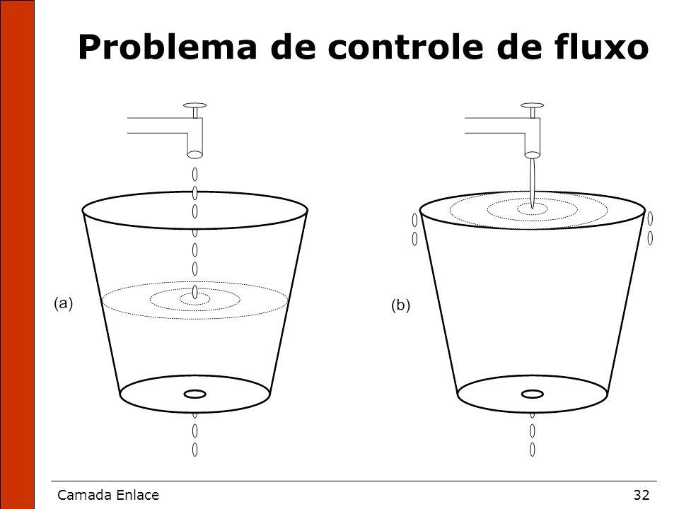Problema de controle de fluxo