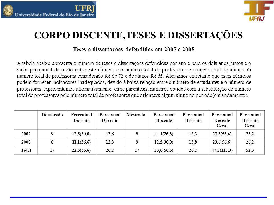 Teses e dissertações defendidas em 2007 e 2008