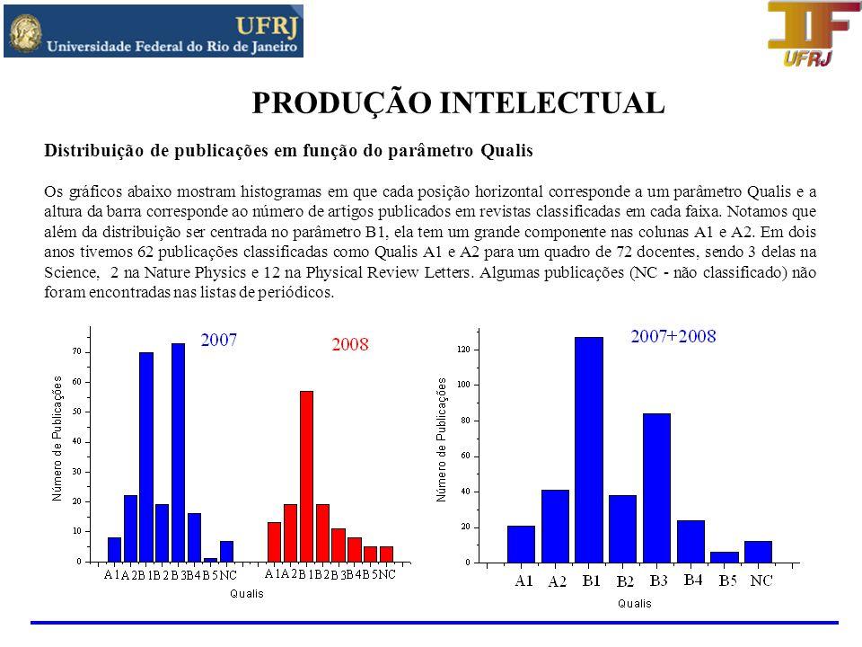 PRODUÇÃO INTELECTUAL Distribuição de publicações em função do parâmetro Qualis.