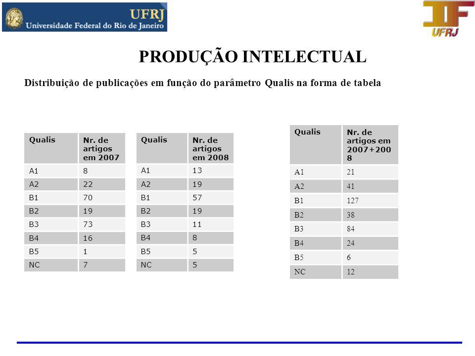 PRODUÇÃO INTELECTUAL Distribuição de publicações em função do parâmetro Qualis na forma de tabela. Qualis.