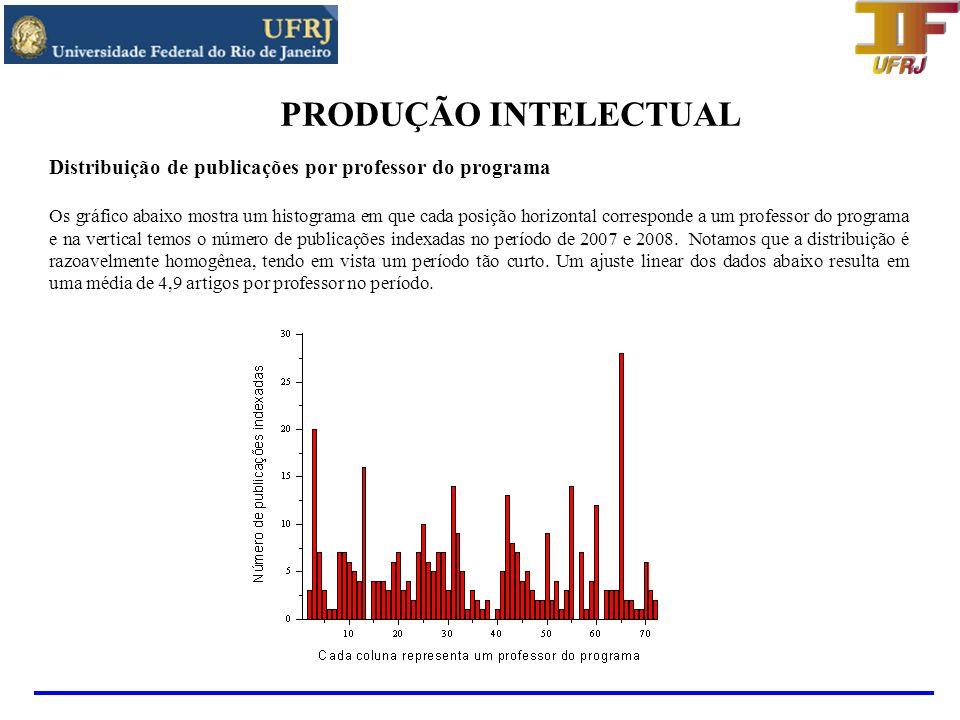 PRODUÇÃO INTELECTUAL Distribuição de publicações por professor do programa.