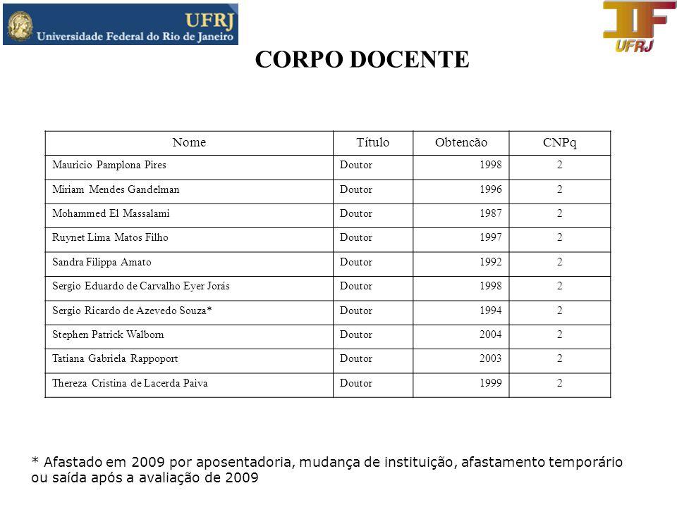 CORPO DOCENTE Nome Título Obtencão CNPq