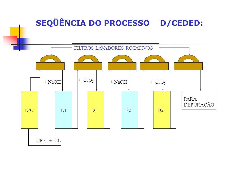 SEQÜÊNCIA DO PROCESSO D/CEDED: