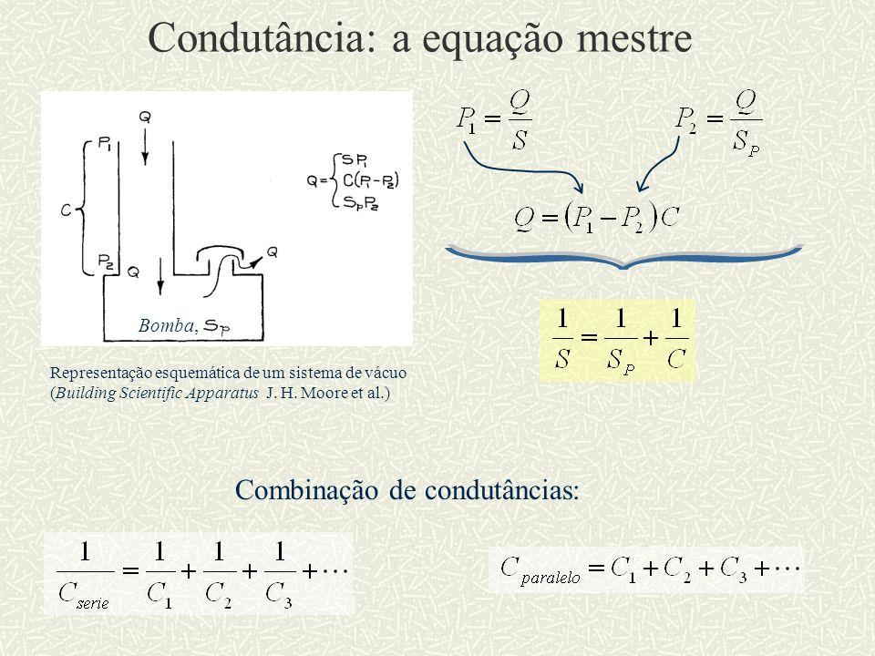 Condutância: a equação mestre