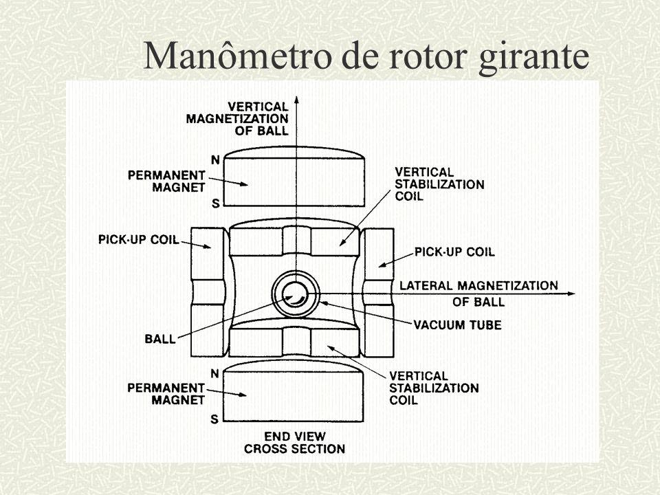 Manômetro de rotor girante