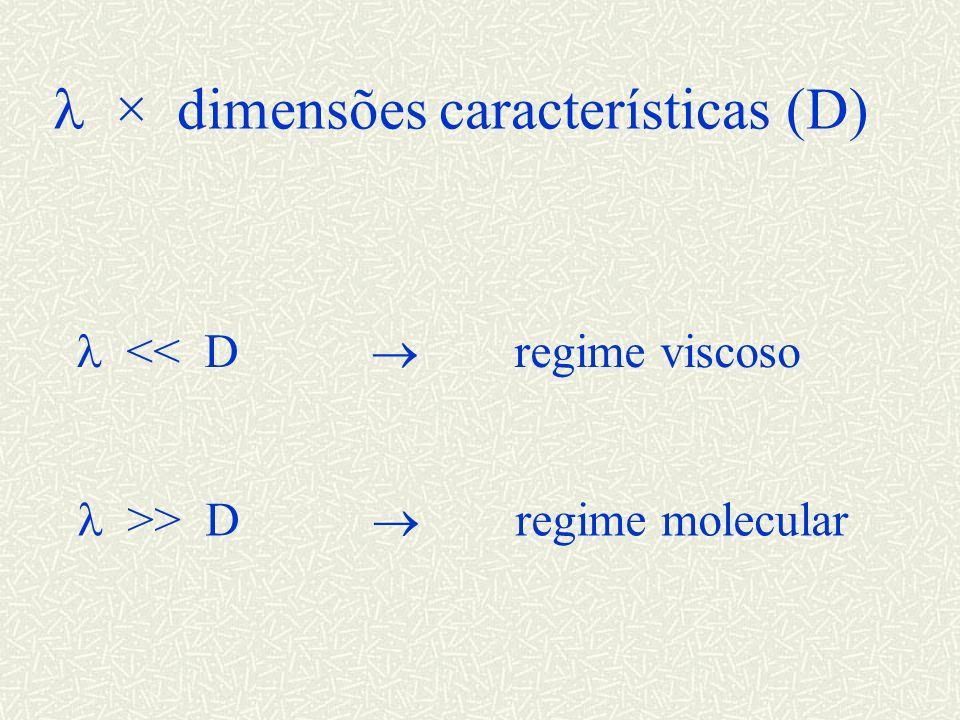 l × dimensões características (D)