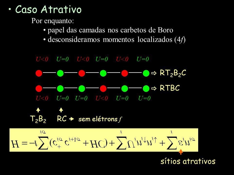 Caso Atrativo Por enquanto: papel das camadas nos carbetos de Boro