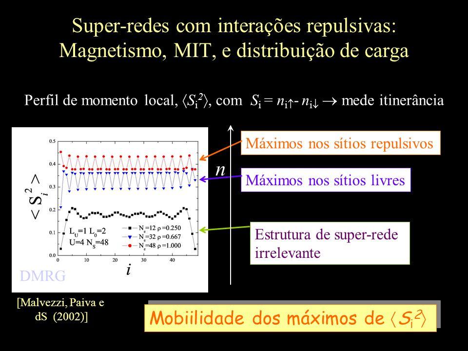 Super-redes com interações repulsivas: Magnetismo, MIT, e distribuição de carga