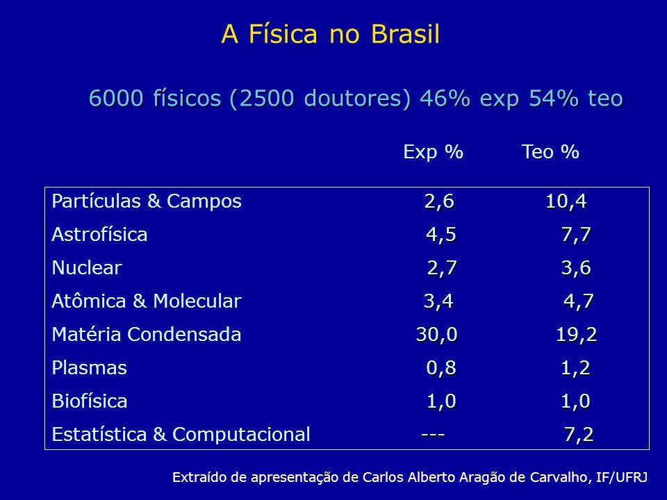6000 físicos (2500 doutores) 46% exp 54% teo