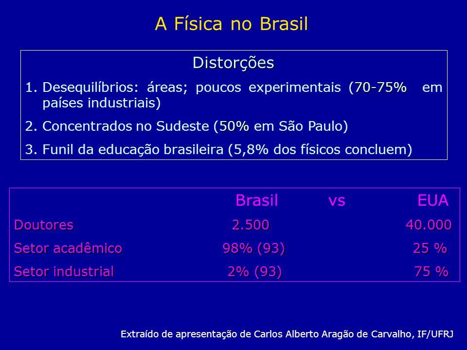 A Física no Brasil Distorções Brasil vs EUA