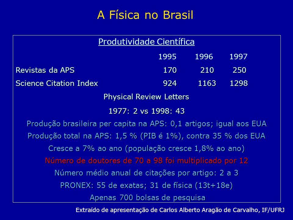 A Física no Brasil Produtividade Científica 1995 1996 1997