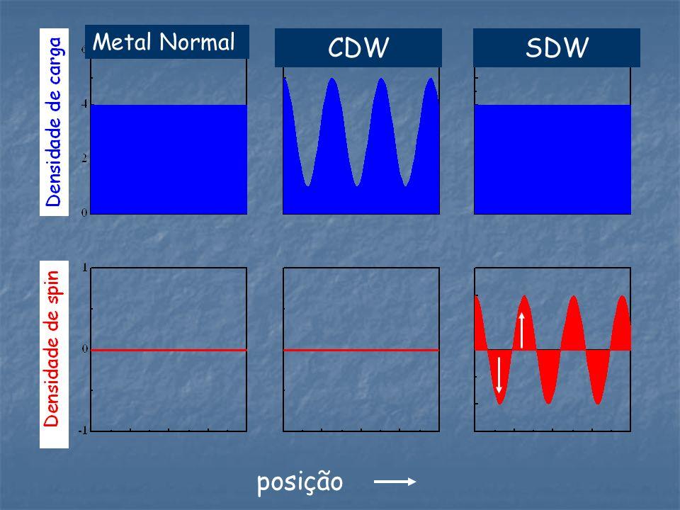 Metal Normal CDW SDW posição