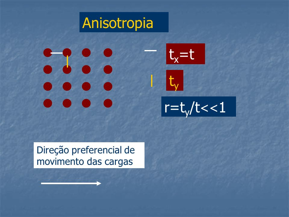 Anisotropia tx=t ty r=ty/t<<1