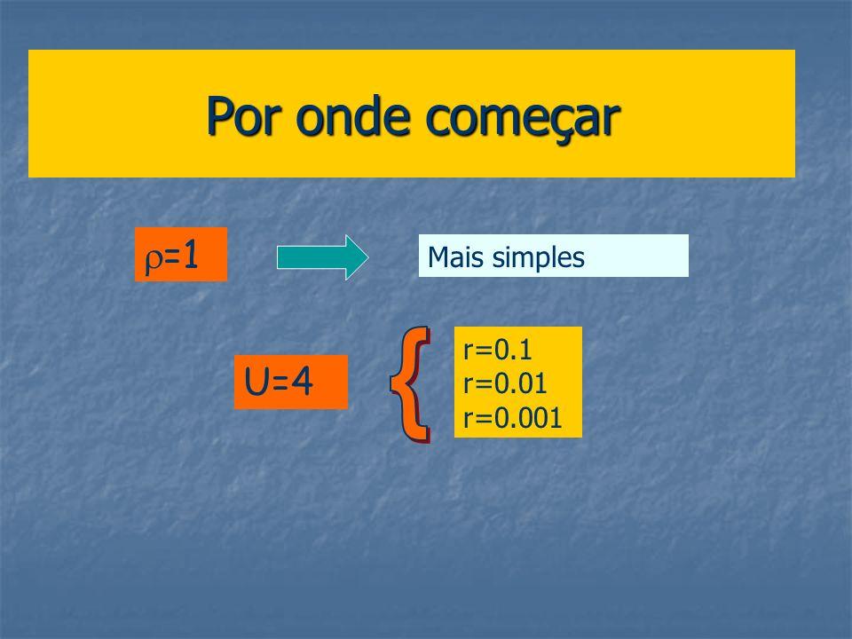 Por onde começar =1 Mais simples { r=0.1 r=0.01 r=0.001 U=4