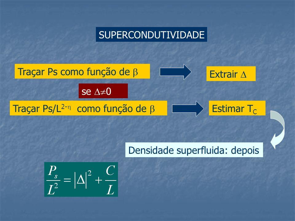SUPERCONDUTIVIDADETraçar Ps como função de  Extrair  se 0. Traçar Ps/L2- como função de  Estimar TC.