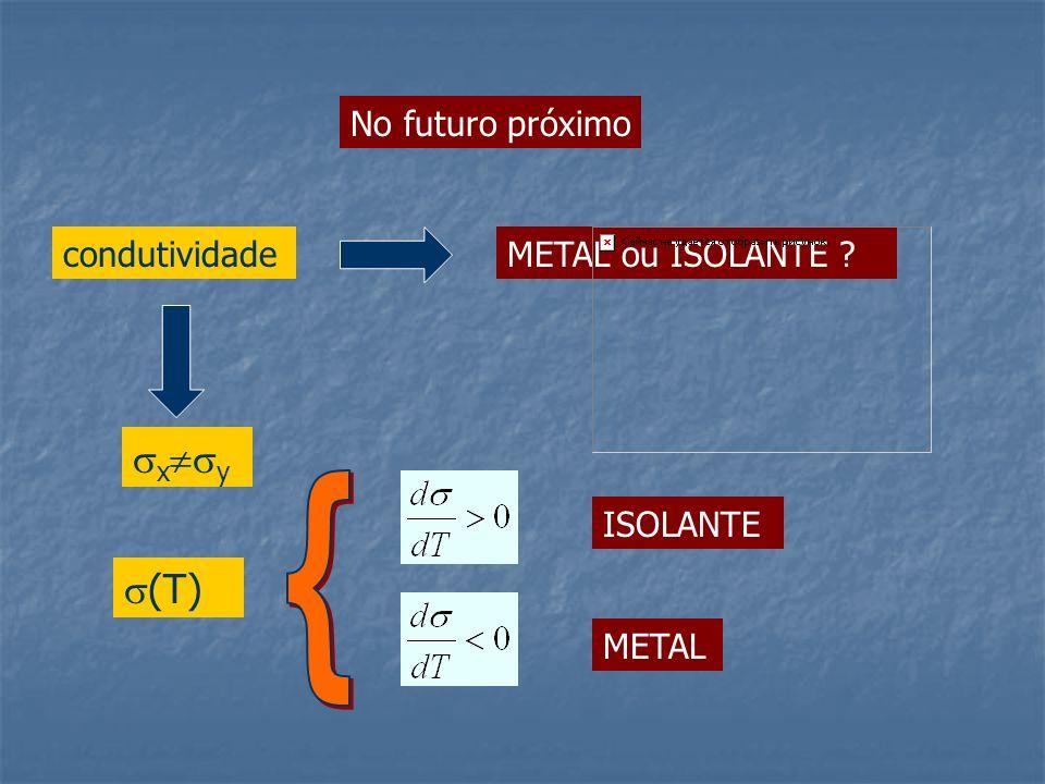 { xy (T) No futuro próximo condutividade METAL ou ISOLANTE