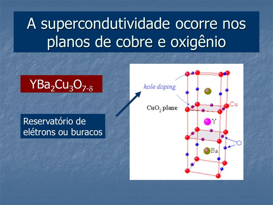 A supercondutividade ocorre nos planos de cobre e oxigênio