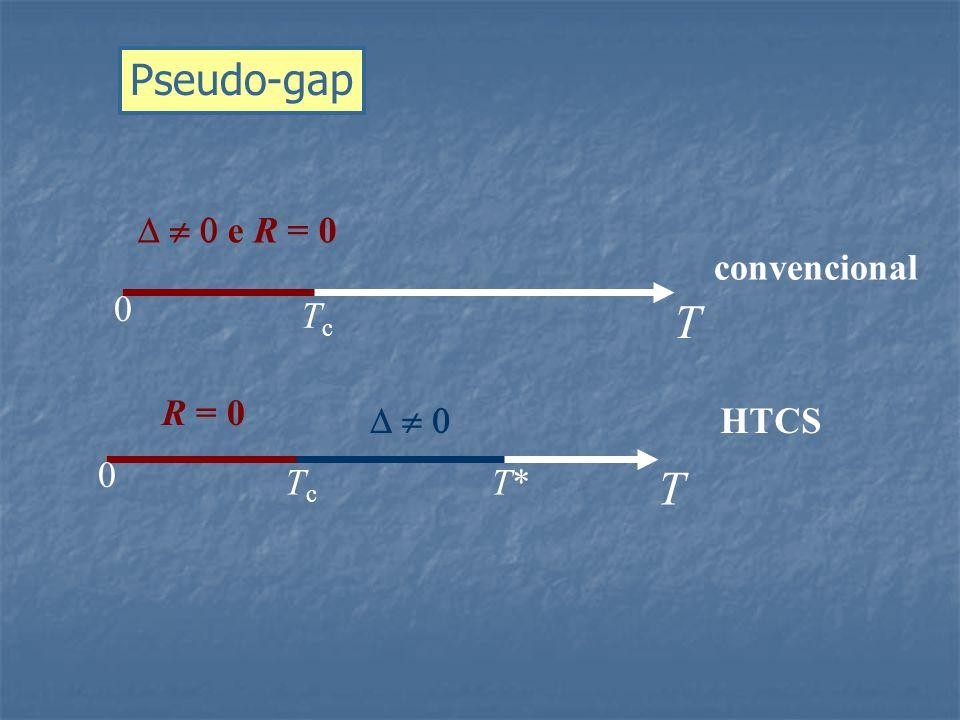 Pseudo-gap    e R = 0 convencional T Tc R = 0    HTCS Tc T* T